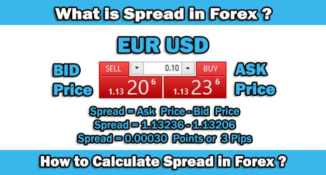 Currency Trading Spreads The Bid Ask